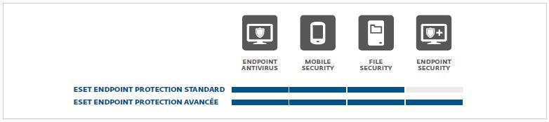 bannière ESET Endpoint Protection Standard